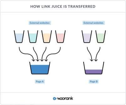 How Link Juice in SEO