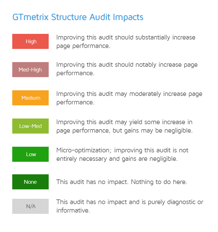structure-audit-impacts